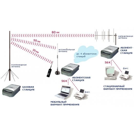 Радиоудлинитель ALCON CT-88