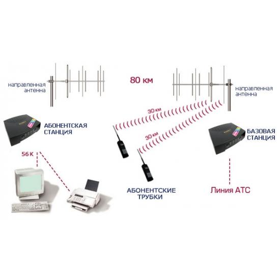 Радиоудлинитель ALCON CT-77SS